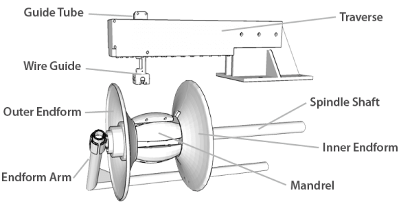 Reelex-Mandrel-and-Traverse-Graphic-600x300