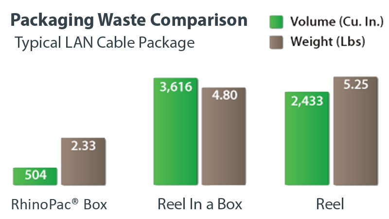 RhinoPac Box Waste Comparison